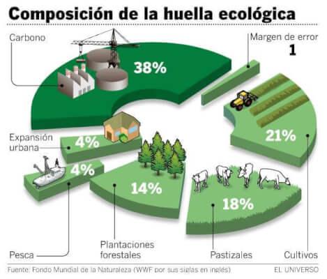 huella ecologica-agrobialar