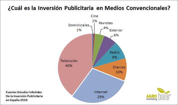 Inversión Publicitaria España 2018