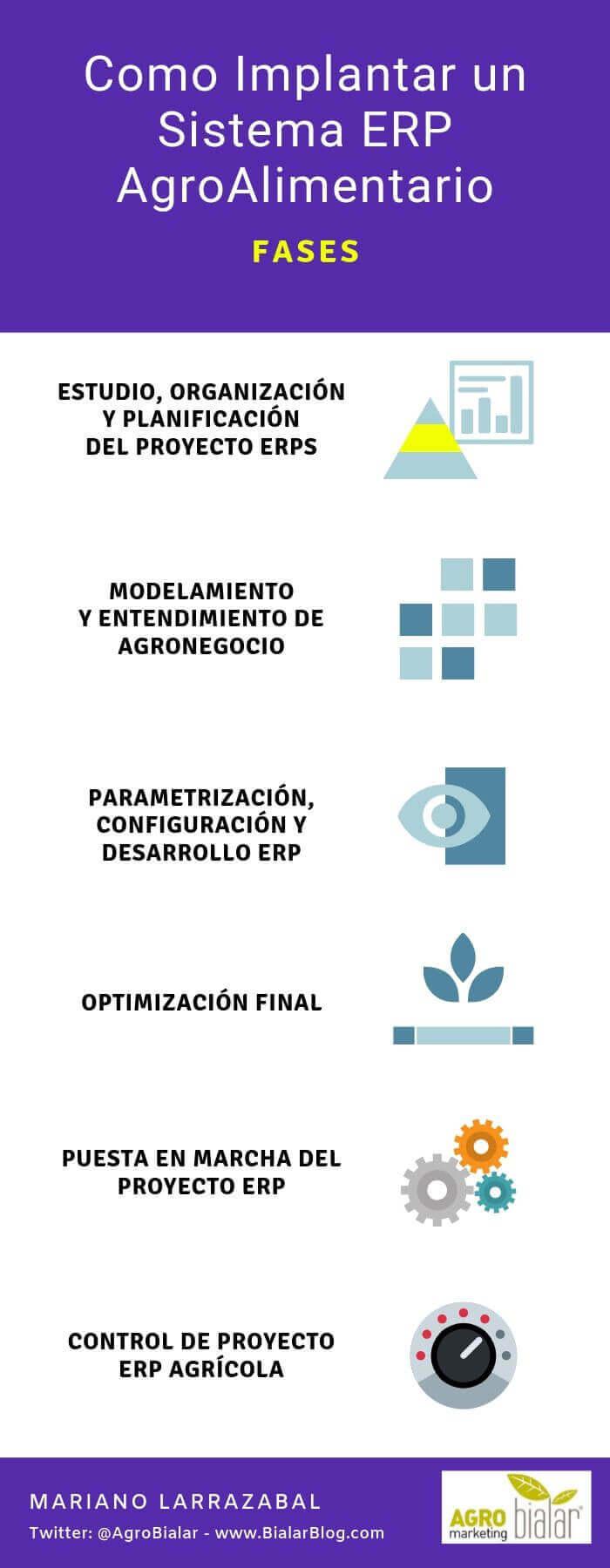 Como Implantar un Sistema ERP Agro. Fases