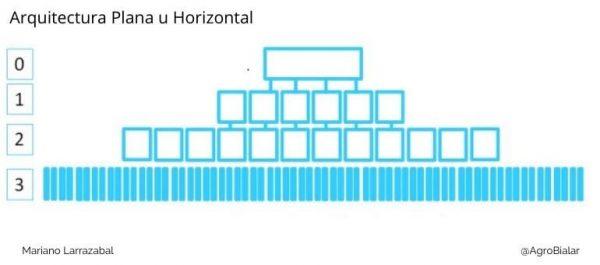 Arquitectura plana u horizontal